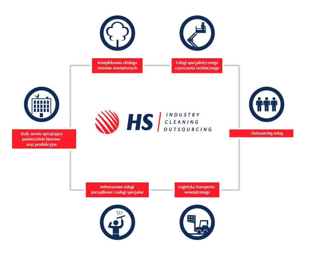 Rebranding Higiena System (HS) ikony działów.